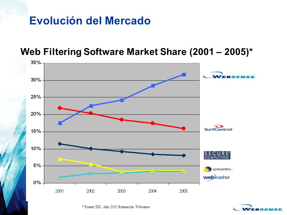 Evolución del Mercado Web Filtering Software Market Share (2001 – 2005)* * Fuente IDC. Año 2005 Estimación Websense