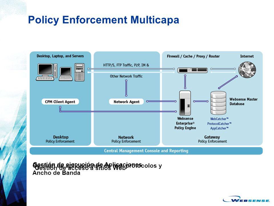 Gestión de ejecución de Aplicaciones Gestión de aplicaciones de red, protocolos y Ancho de Banda Gestión de acceso a sitios Web Policy Enforcement Mul