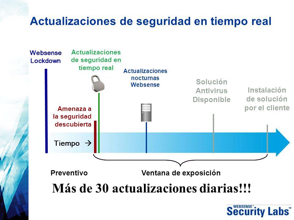 Actualizaciones de seguridad en tiempo real Amenaza a la seguridad descubierta Tiempo Instalación de solución por el cliente Solución Antivirus Dispon