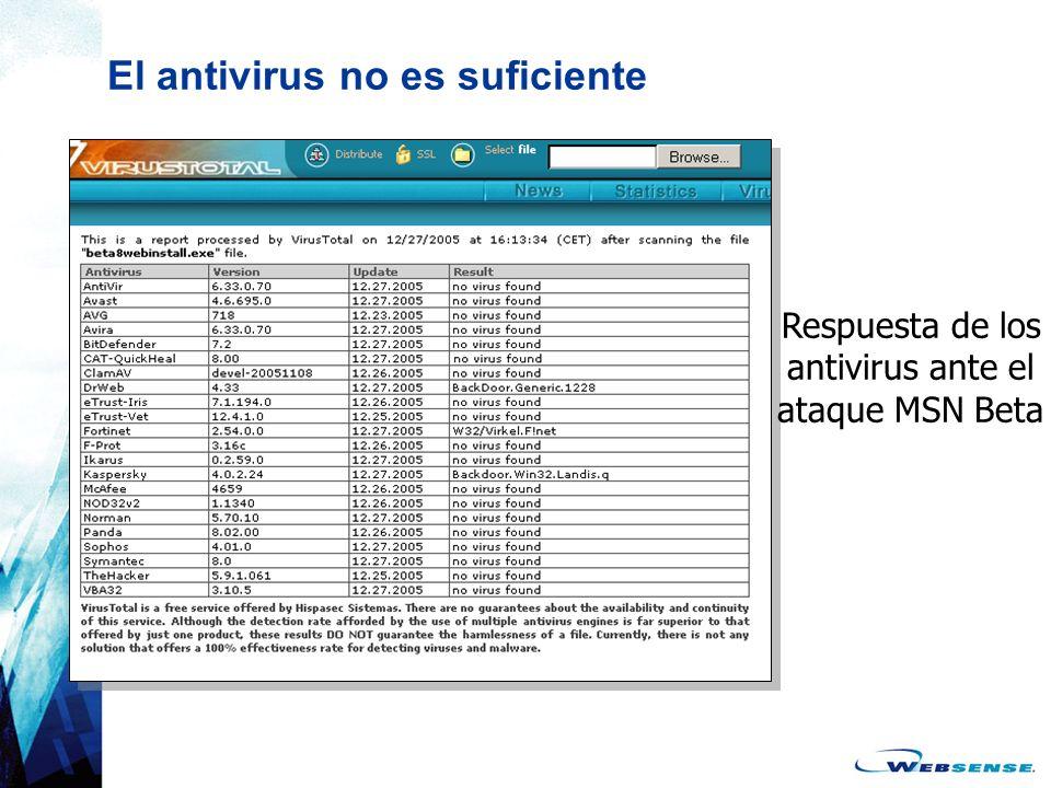 Actualizaciones de seguridad en tiempo real Amenaza a la seguridad descubierta Tiempo Instalación de solución por el cliente Solución Antivirus Disponible Ventana de exposición Actualizaciones nocturnas Websense Actualizaciones de seguridad en tiempo real Websense Lockdown Preventivo Más de 30 actualizaciones diarias!!!