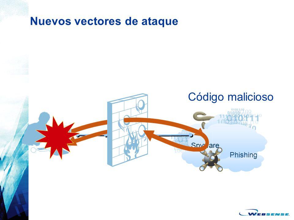 Spyware Nuevos vectores de ataque Código malicioso Phishing Spyware