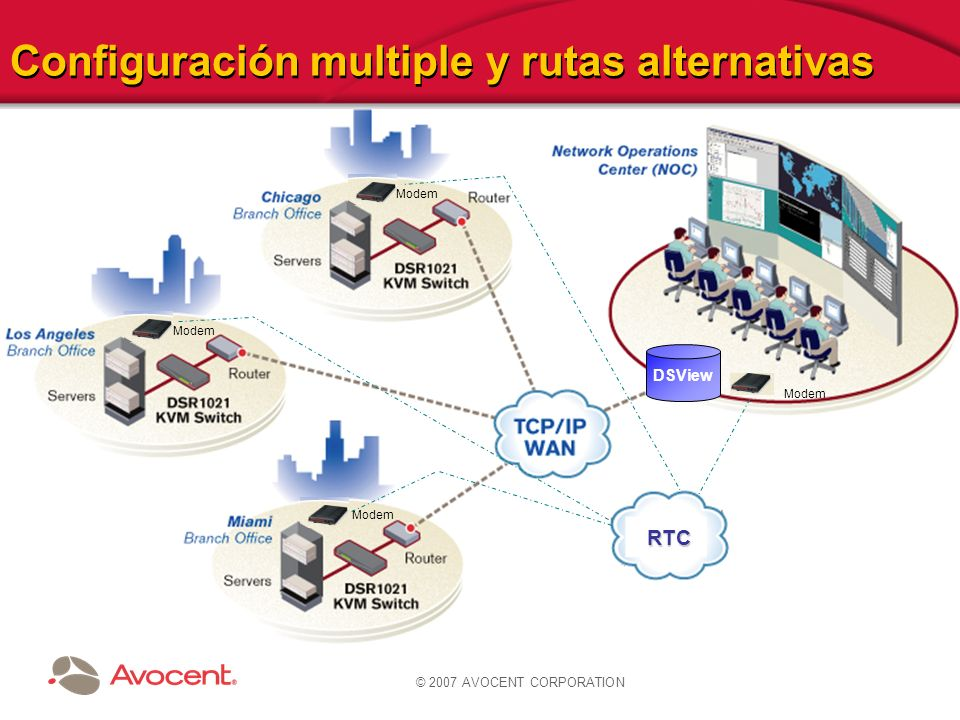 © 2007 AVOCENT CORPORATION Configuración multiple y rutas alternativas DSView Modem RTC
