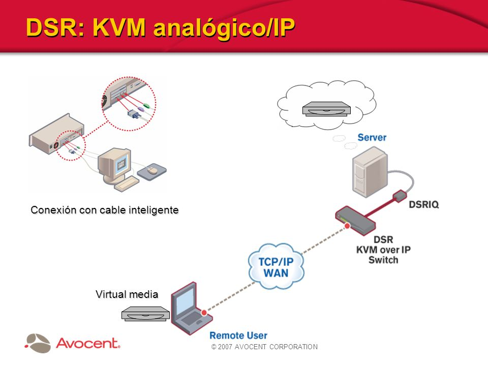 © 2007 AVOCENT CORPORATION DSR: KVM analógico/IP Conexión con cable inteligente Virtual media