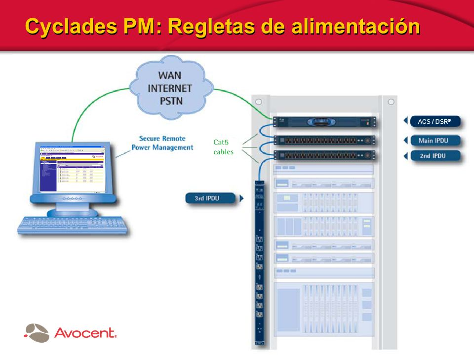 © 2007 AVOCENT CORPORATION Cyclades PM: Regletas de alimentación ACS / DSR ®