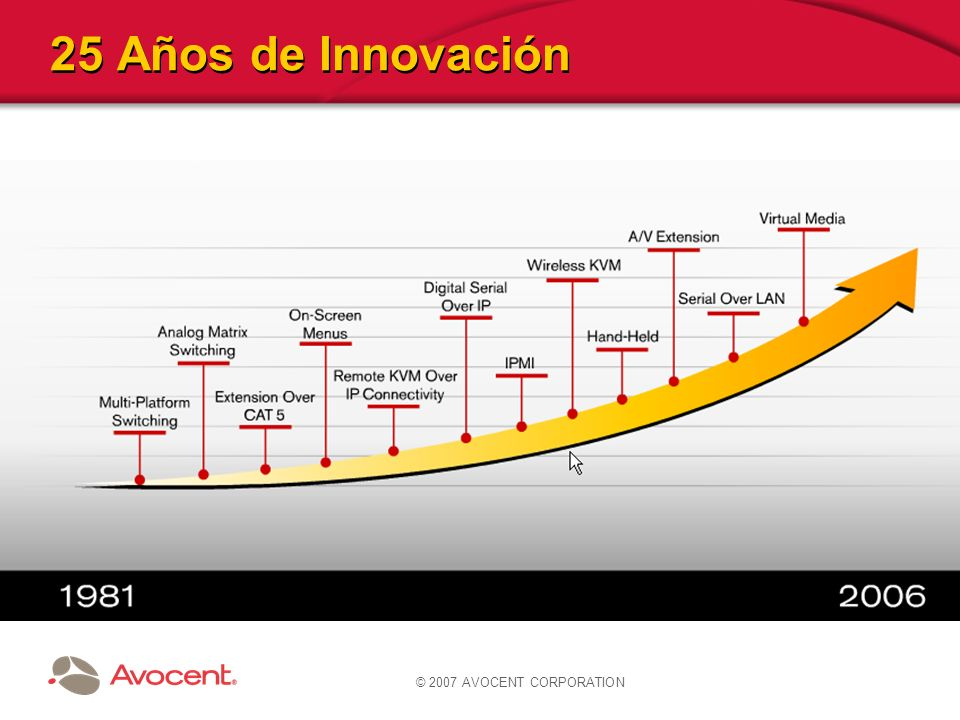 © 2007 AVOCENT CORPORATION 25 Años de Innovación