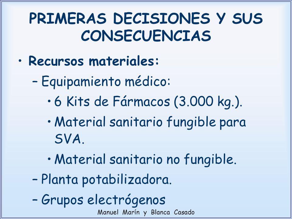 Recursos materiales: –Equipamiento médico: 6 Kits de Fármacos (3.000 kg.). Material sanitario fungible para SVA. Material sanitario no fungible. –Plan
