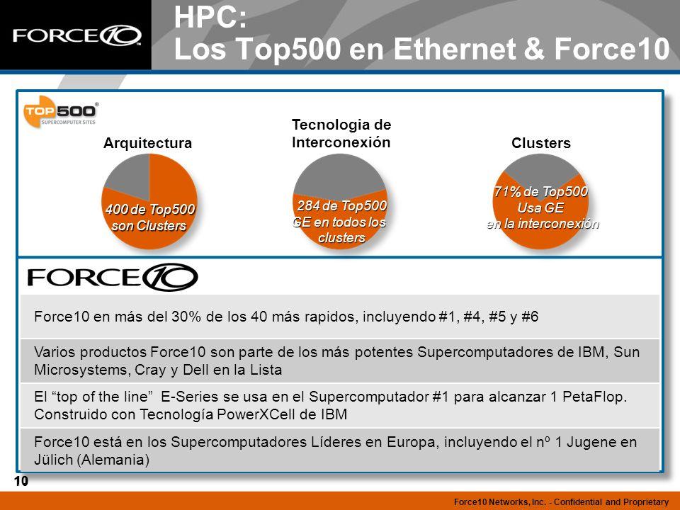 10 HPC: Los Top500 en Ethernet & Force10 Force10 en más del 30% de los 40 más rapidos, incluyendo #1, #4, #5 y #6 Varios productos Force10 son parte d