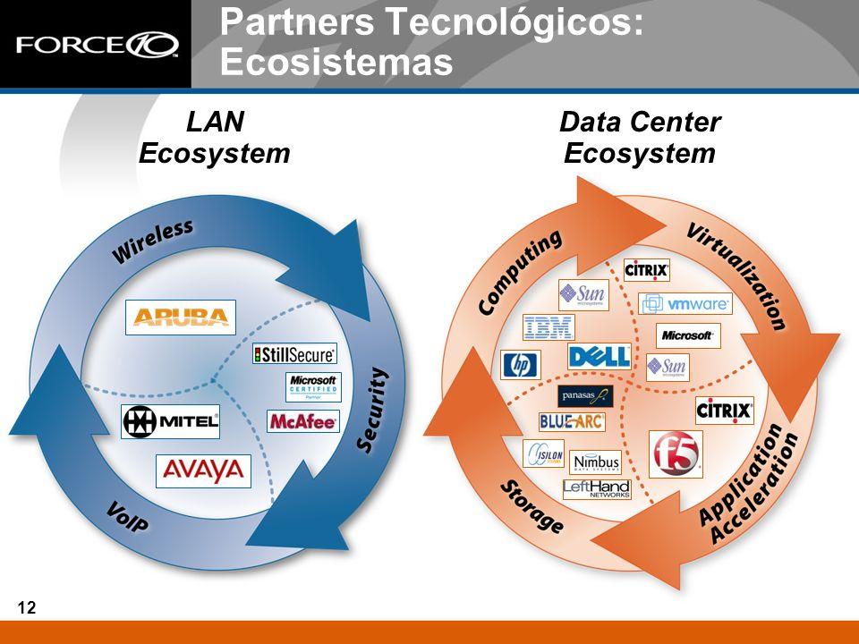 12 Partners Tecnológicos: Ecosistemas LAN Ecosystem Data Center Ecosystem