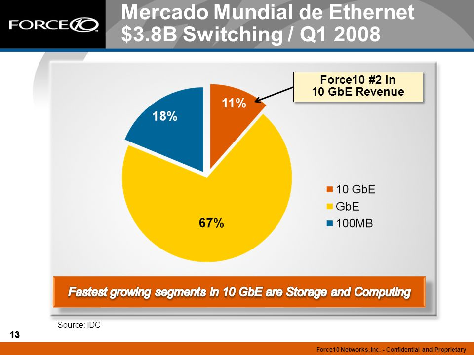 13 Force10 Networks, Inc. - Confidential and Proprietary Mercado Mundial de Ethernet $3.8B Switching / Q1 2008 Source: IDC Force10 #2 in 10 GbE Revenu