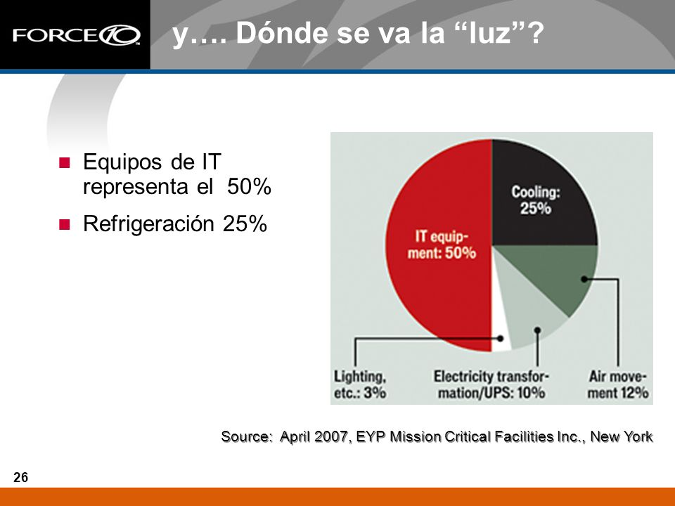 26 y…. Dónde se va la luz? Equipos de IT representa el 50% Refrigeración 25% Source: April 2007, EYP Mission Critical Facilities Inc., New York