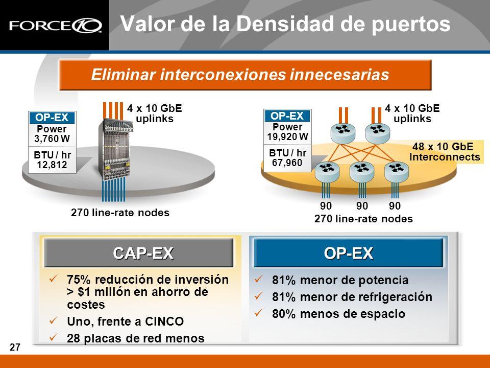 27 Valor de la Densidad de puertos Eliminar interconexiones innecesarias CAP-EX 75% reducción de inversión > $1 millón en ahorro de costes Uno, frente