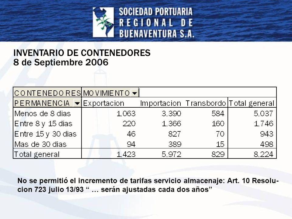 INVENTARIO DE CONTENEDORES 8 de Septiembre 2006 No se permitió el incremento de tarifas servicio almacenaje: Art. 10 Resolu- cion 723 julio 13/93 … se
