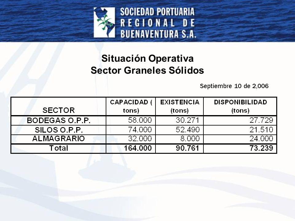 Situación Operativa Sector Graneles Sólidos Septiembre 10 de 2,006