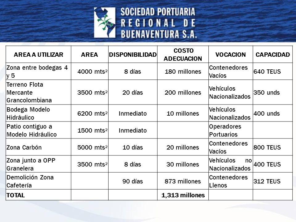 AREA A UTILIZARAREADISPONIBILIDAD COSTO ADECUACION VOCACIONCAPACIDAD Zona entre bodegas 4 y 5 4000 mts 2 8 días180 millones Contenedores Vacíos 640 TE