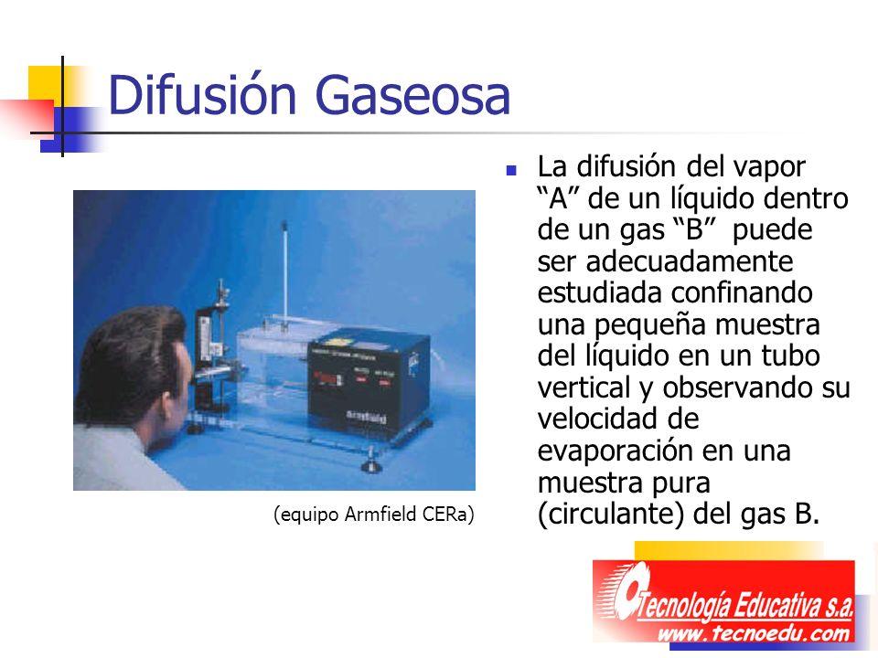 Difusión Gaseosa La difusión del vapor A de un líquido dentro de un gas B puede ser adecuadamente estudiada confinando una pequeña muestra del líquido