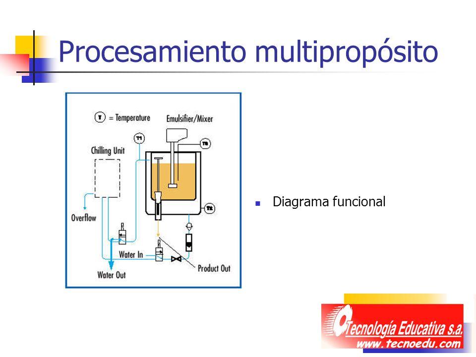 Procesamiento multipropósito Diagrama funcional