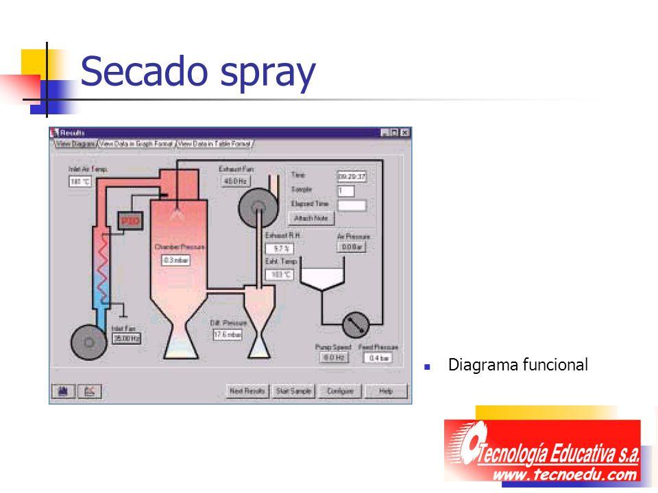 Secado spray Diagrama funcional