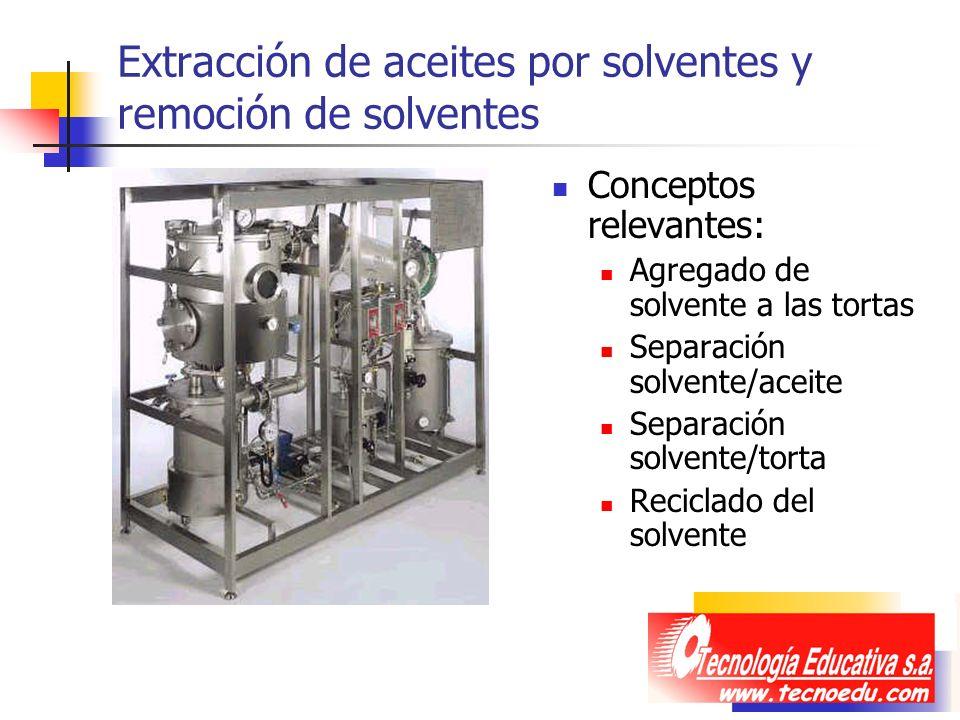 Extracción de aceites por solventes y remoción de solventes Conceptos relevantes: Agregado de solvente a las tortas Separación solvente/aceite Separac