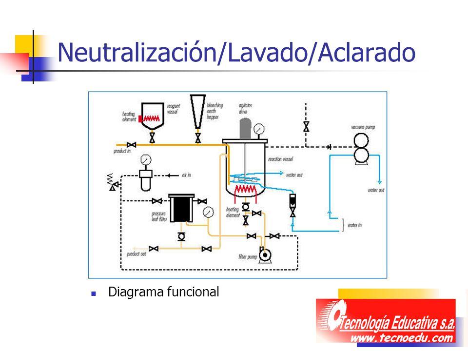Neutralización/Lavado/Aclarado Diagrama funcional