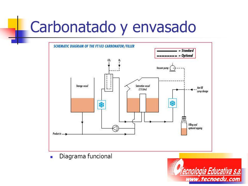 Carbonatado y envasado Diagrama funcional