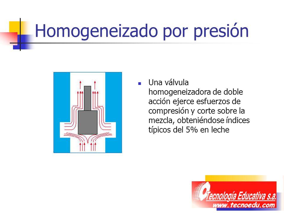 Homogeneizado por presión Una válvula homogeneizadora de doble acción ejerce esfuerzos de compresión y corte sobre la mezcla, obteniéndose índices típ