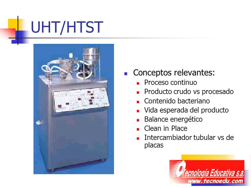 UHT/HTST Conceptos relevantes: Proceso continuo Producto crudo vs procesado Contenido bacteriano Vida esperada del producto Balance energético Clean i