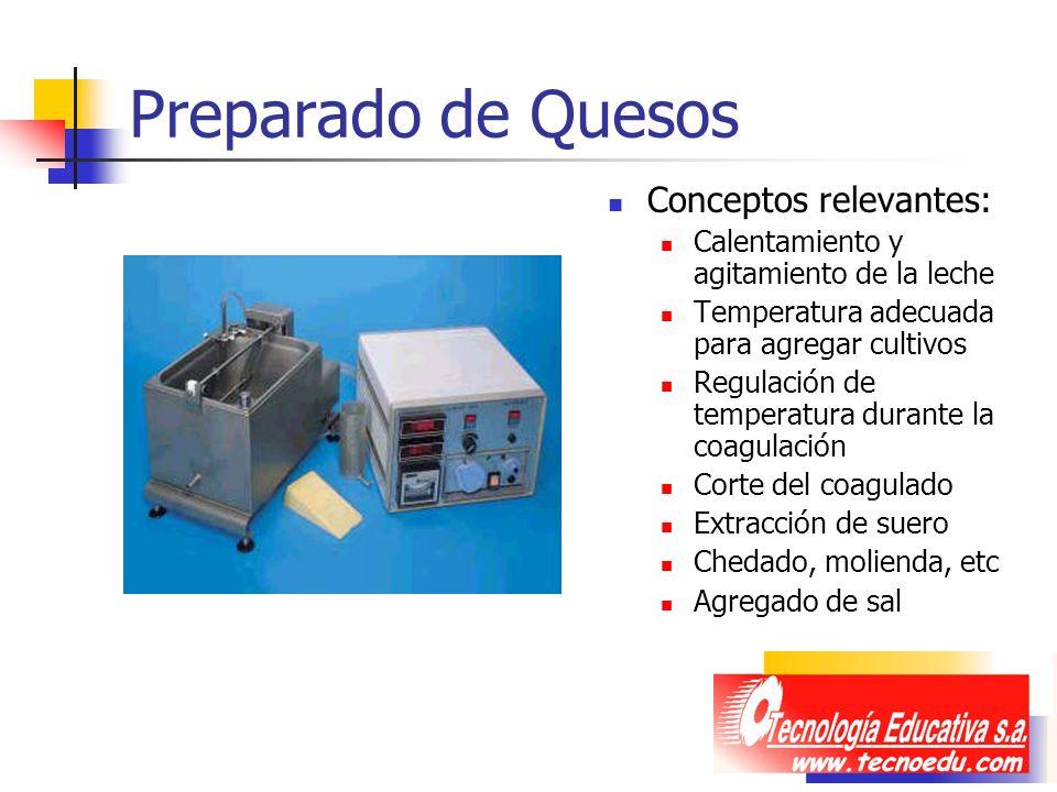 Preparado de Quesos Conceptos relevantes: Calentamiento y agitamiento de la leche Temperatura adecuada para agregar cultivos Regulación de temperatura