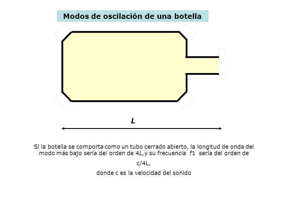 Los dos primeros modos de un tubo abierto – cerrado l f 1 = c/4l f 2 = 3c/4l Si la botella no tiene cuello = tubo abierto cerrado La frecuencia del modo más bajo de la botella con cuello es mucho menor.
