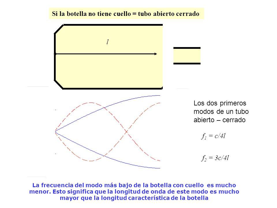 Los dos primeros modos de un tubo abierto – cerrado l f 1 = c/4l f 2 = 3c/4l Si la botella no tiene cuello = tubo abierto cerrado La frecuencia del mo