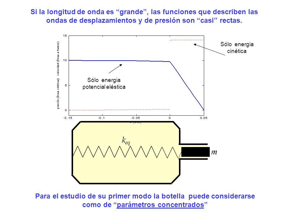m k eq m k Si la longitud de onda es grande, las funciones que describen las ondas de desplazamientos y de presión son casi rectas. Sólo energia poten
