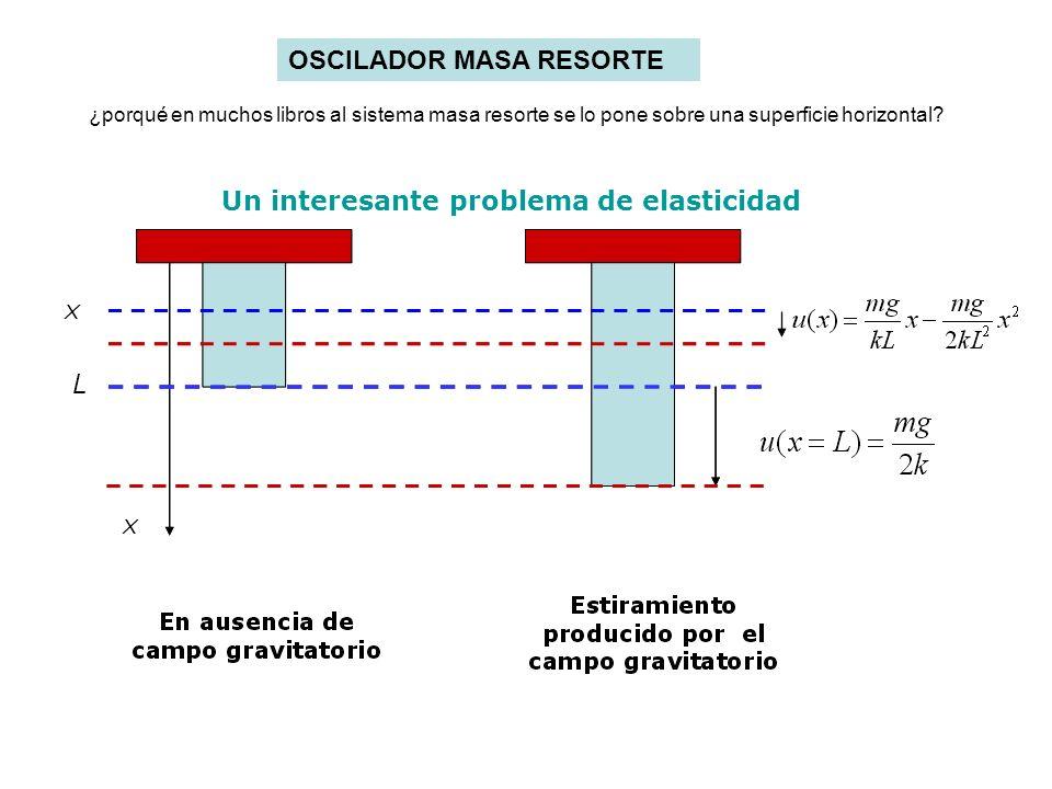 Un interesante problema de elasticidad OSCILADOR MASA RESORTE ¿porqué en muchos libros al sistema masa resorte se lo pone sobre una superficie horizon