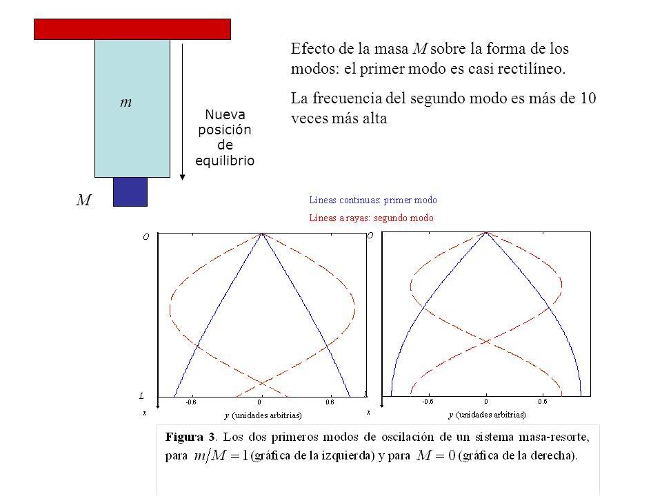 Nueva posición de equilibrio m M Efecto de la masa M sobre la forma de los modos: el primer modo es casi rectilíneo. La frecuencia del segundo modo es