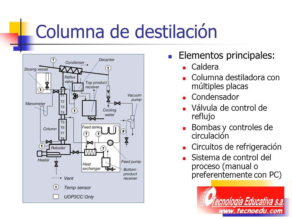 Columna de destilación Elementos principales: Caldera Columna destiladora con múltiples placas Condensador Válvula de control de reflujo Bombas y cont