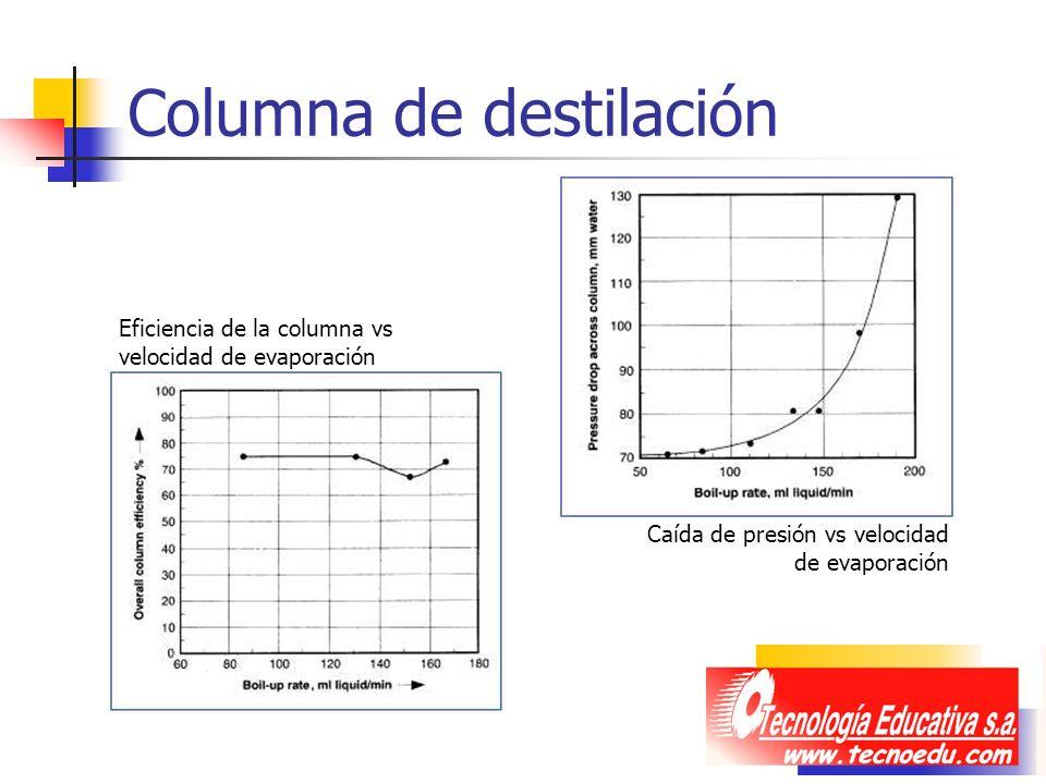Columna de destilación Caída de presión vs velocidad de evaporación Eficiencia de la columna vs velocidad de evaporación