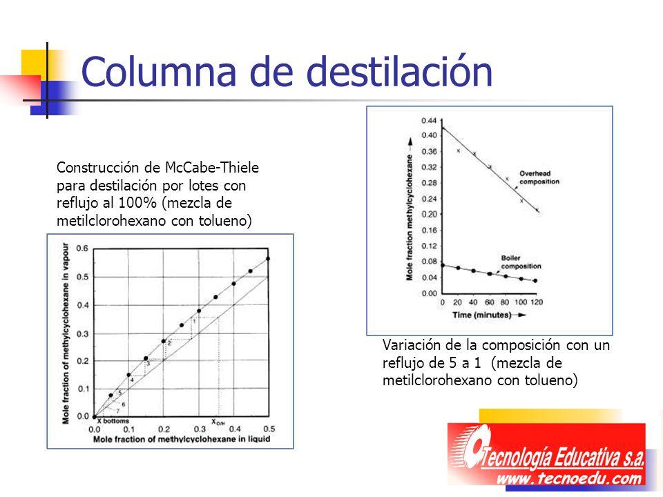 Columna de destilación Construcción de McCabe-Thiele para destilación por lotes con reflujo al 100% (mezcla de metilclorohexano con tolueno) Variación