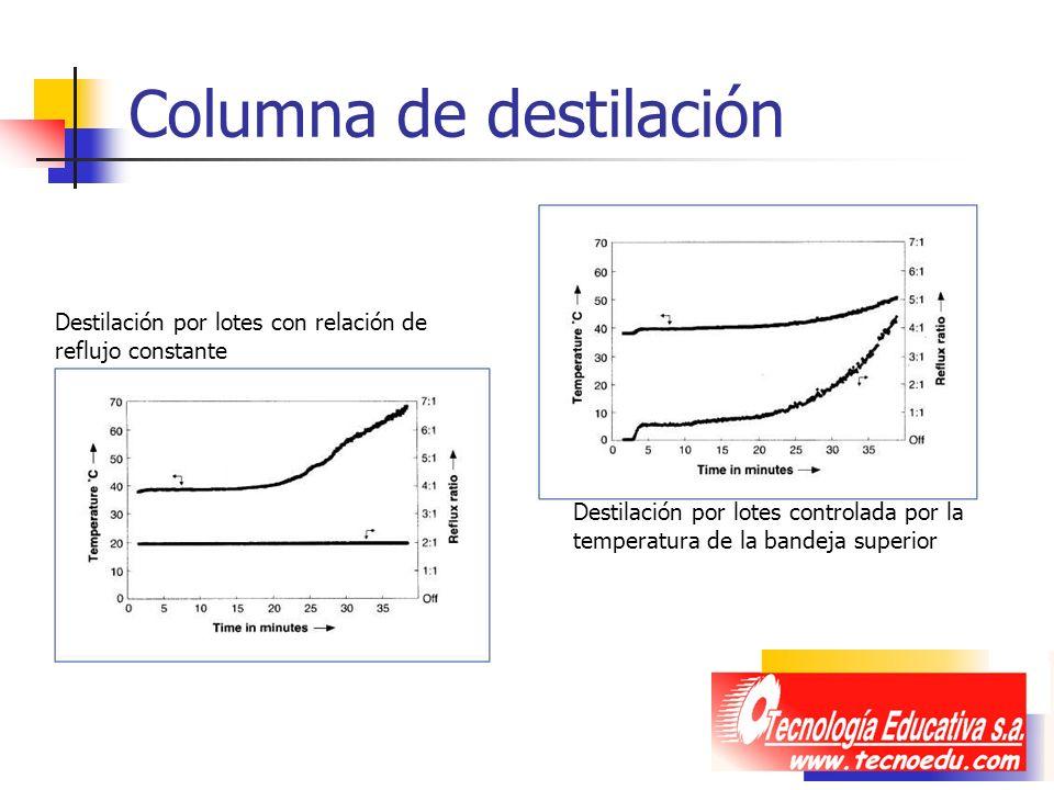 Columna de destilación Destilación por lotes con relación de reflujo constante Destilación por lotes controlada por la temperatura de la bandeja super