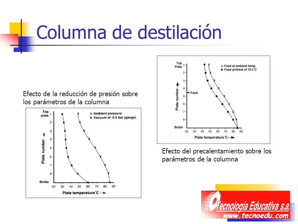 Columna de destilación Efecto de la reducción de presión sobre los parámetros de la columna Efecto del precalentamiento sobre los parámetros de la col