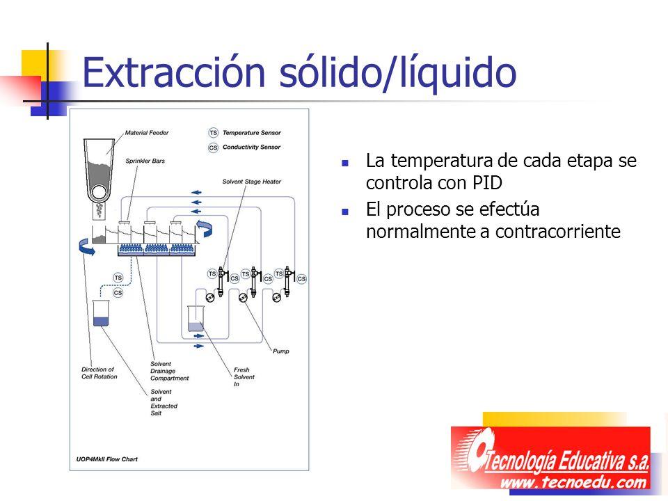 Extracción sólido/líquido La temperatura de cada etapa se controla con PID El proceso se efectúa normalmente a contracorriente