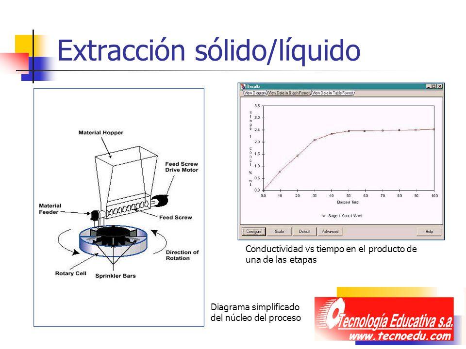 Extracción sólido/líquido Diagrama simplificado del núcleo del proceso Conductividad vs tiempo en el producto de una de las etapas