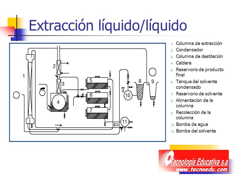 Extracción líquido/líquido 1. Columna de extracción 2. Condensador 3. Columna de destilación 4. Caldera 5. Reservorio de producto final 6. Tanque del