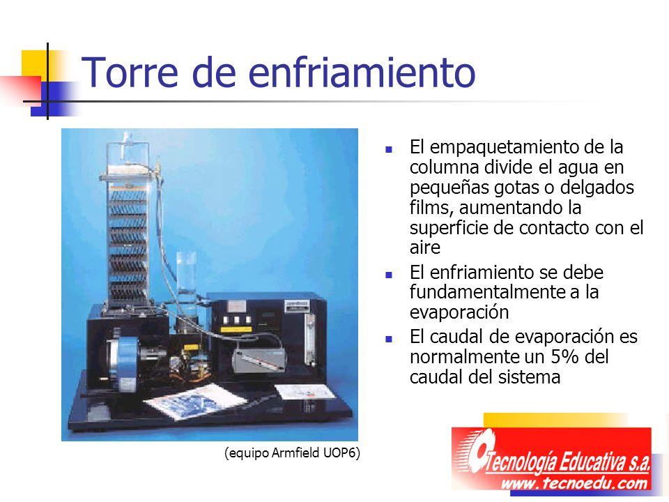 Torre de enfriamiento El empaquetamiento de la columna divide el agua en pequeñas gotas o delgados films, aumentando la superficie de contacto con el