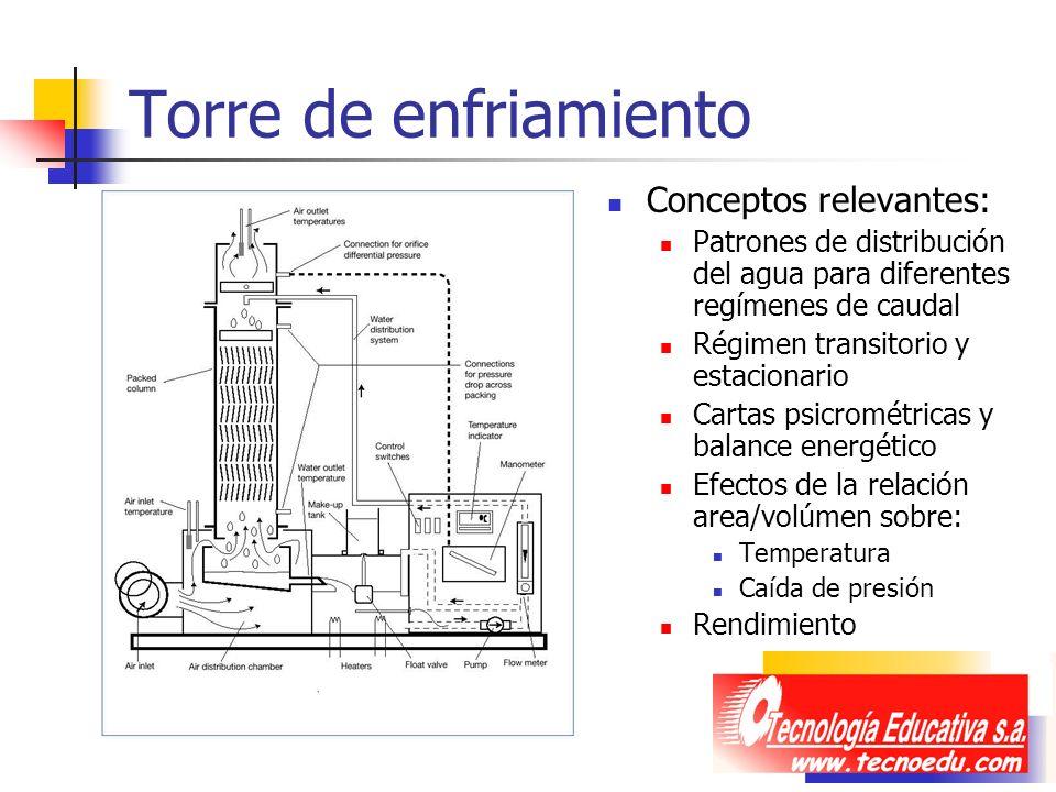 Torre de enfriamiento Conceptos relevantes: Patrones de distribución del agua para diferentes regímenes de caudal Régimen transitorio y estacionario C
