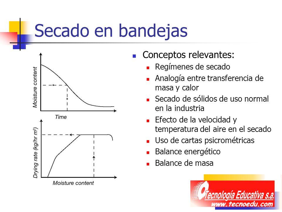 Secado en bandejas Conceptos relevantes: Regímenes de secado Analogía entre transferencia de masa y calor Secado de sólidos de uso normal en la indust