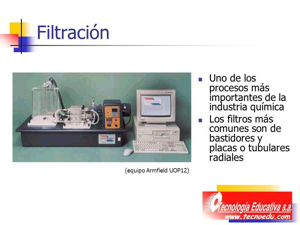 Filtración Uno de los procesos más importantes de la industria química Los filtros más comunes son de bastidores y placas o tubulares radiales (equipo