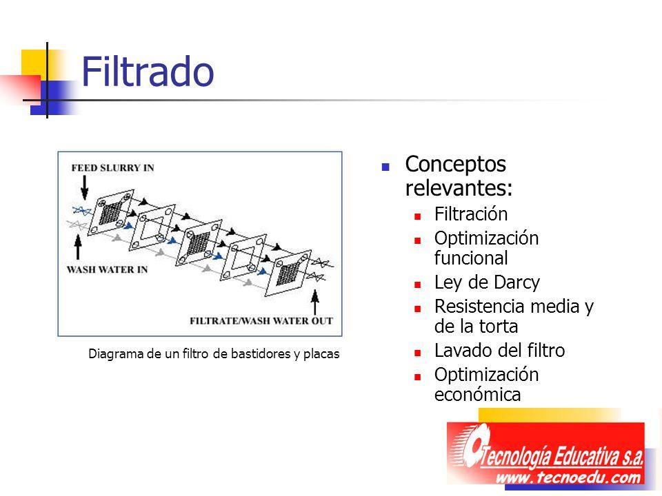 Filtrado Conceptos relevantes: Filtración Optimización funcional Ley de Darcy Resistencia media y de la torta Lavado del filtro Optimización económica
