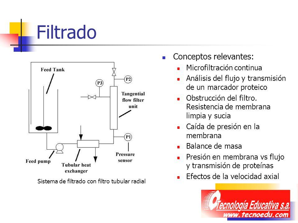 Filtrado Conceptos relevantes: Microfiltración continua Análisis del flujo y transmisión de un marcador proteico Obstrucción del filtro. Resistencia d