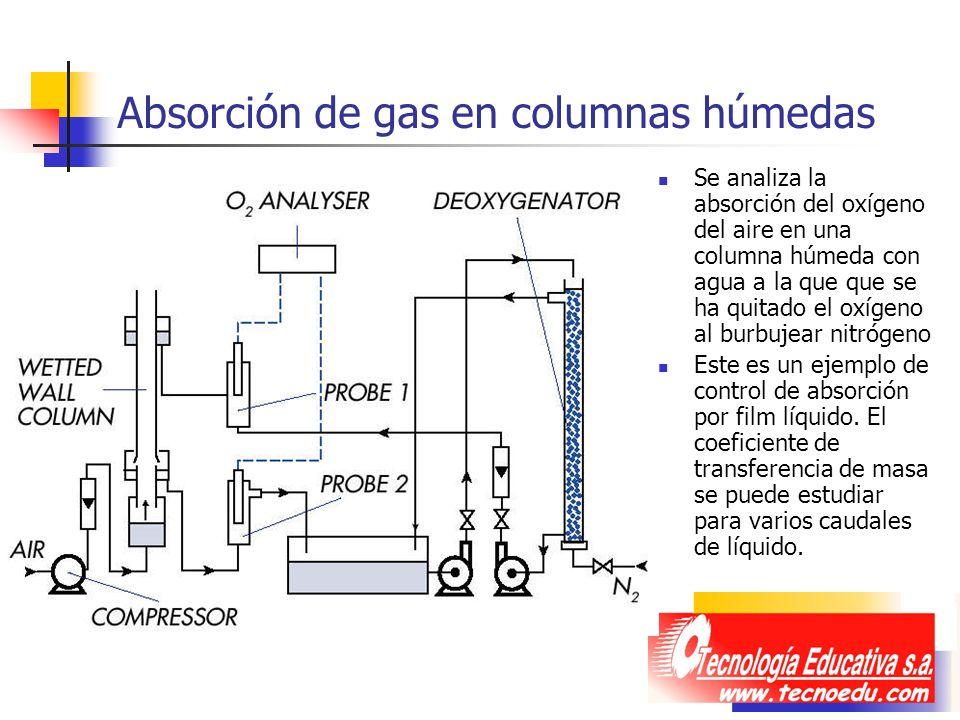 Absorción de gas en columnas húmedas Se analiza la absorción del oxígeno del aire en una columna húmeda con agua a la que que se ha quitado el oxígeno