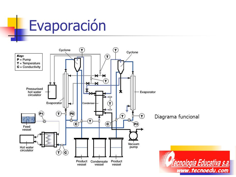 Evaporación Diagrama funcional