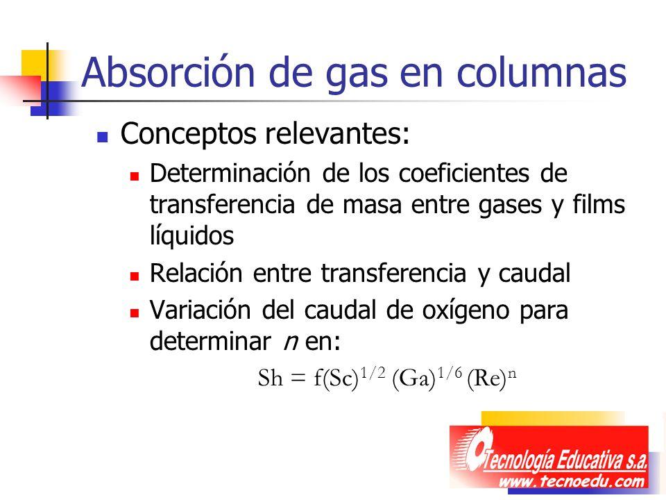 Absorción de gas en columnas Conceptos relevantes: Determinación de los coeficientes de transferencia de masa entre gases y films líquidos Relación en