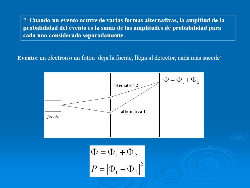 2. Cuando un evento ocurre de varias formas alternativas, la amplitud de la probabilidad del evento es la suma de las amplitudes de probabilidad para